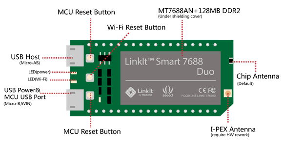 what is LinkIt ONE